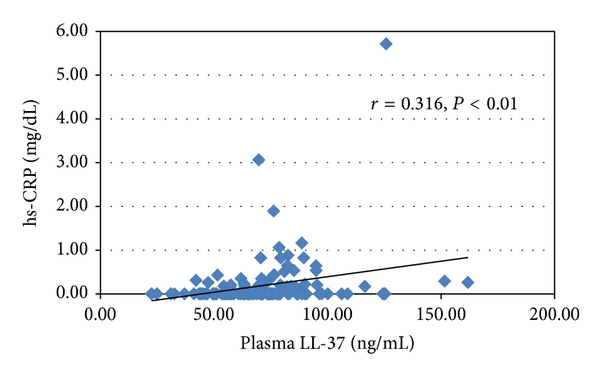 (d) hs-CRP and plasma LL-37   ,   , by Spearman's test