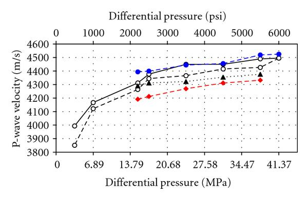 (a) P-wave velocities for the low-permeability number 2 sample versus differential pressure