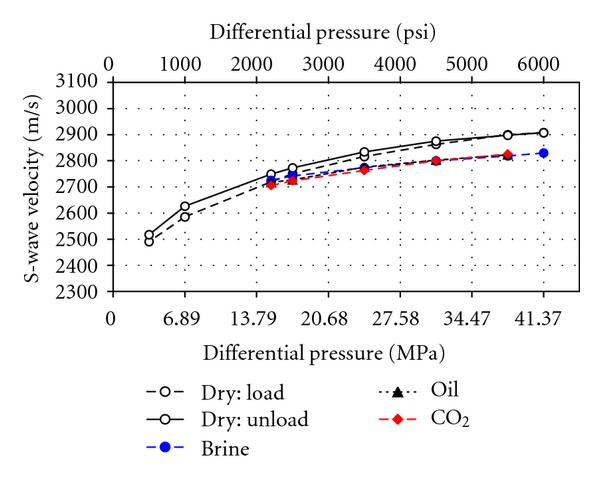 (b) S-wave velocities for the low-permeability number 2 sample versus differential pressure