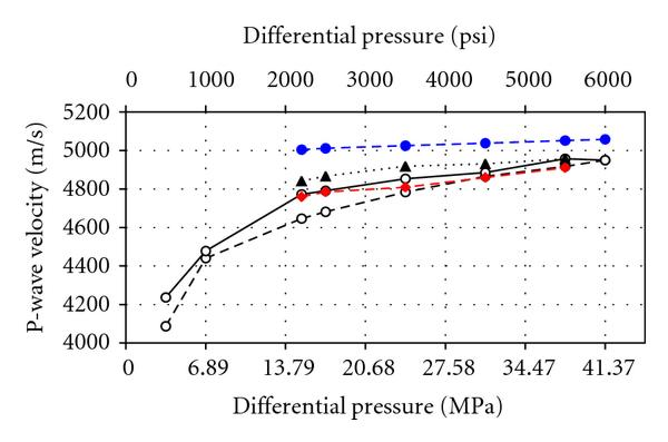 (a) P-wave velocities for the cemented sample versus differential pressure