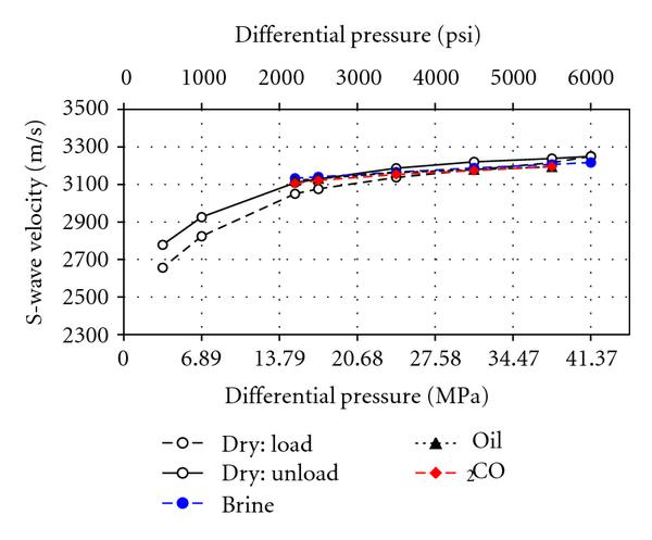 (b) S-wave velocities for the cemented sample versus differential pressure