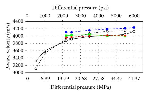 (a) P-wave velocities for the high-permeability number 1 sample versus differential pressure