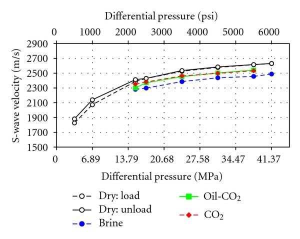 (b) S-wave velocities for the high-permeability number 1 sample versus differential pressure