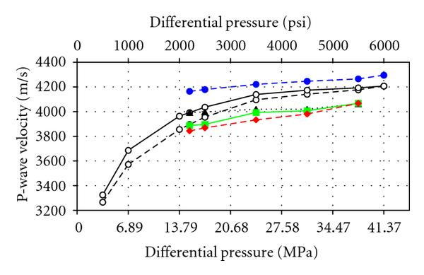 (a) P-wave velocities for the high-permeability number 2 sample versus differential pressure