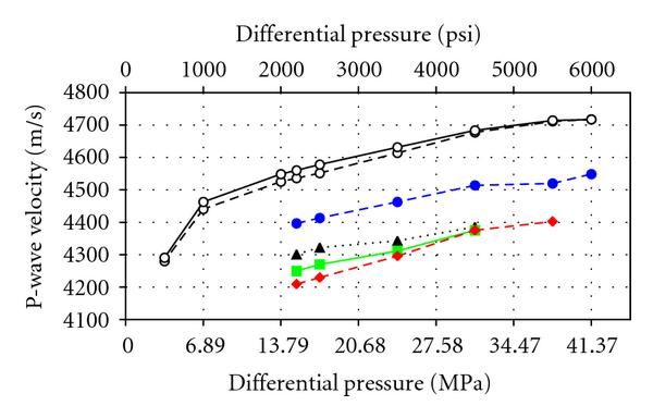 (a) P-wave velocities for the low-permeability number 1 sample versus differential pressure