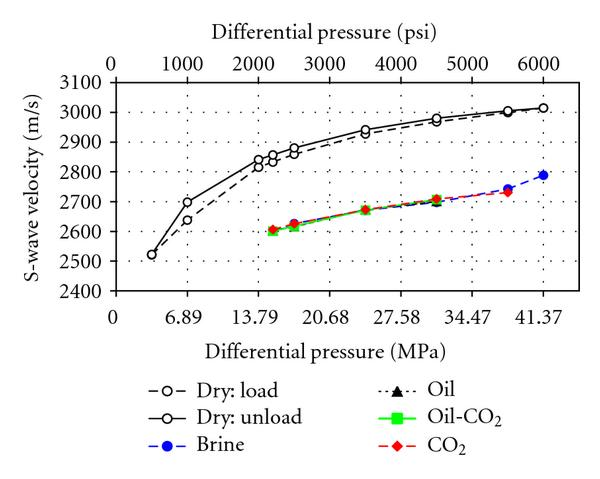 (b) S-wave velocities for the low-permeability number 1 sample versus differential pressure