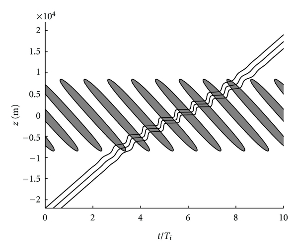 (a) Ray trajectories