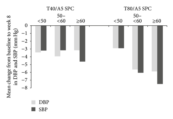 (c) Nonresponders to low-dose T/A SPC