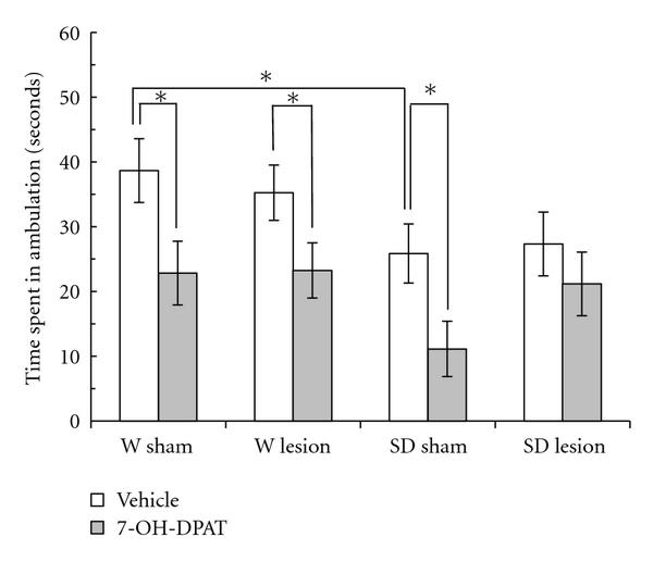 Figure 3 Differential Effect Of The Dopamine Agonist 7 Hydroxy 2 N N Di N Propylamino Tetralin 7 Oh Dpat On Motor Activity Between Adult Wistar And Sprague Dawley Rats After A Neonatal Ventral Hippocampus Lesion