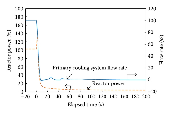 (a) Reactor power and primary cooling system flow rate