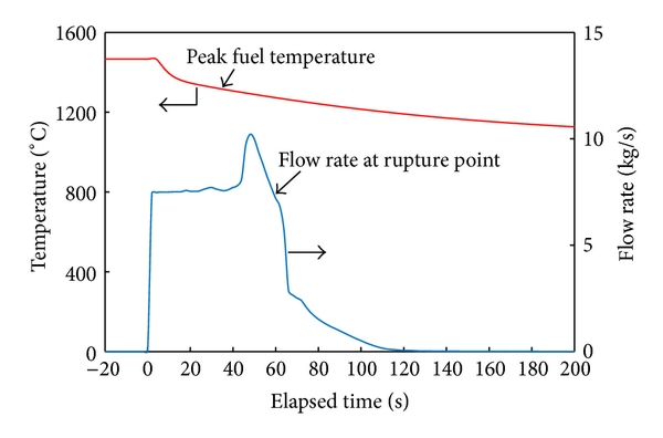(b) Peak fuel temperature and flow rate at rupture point