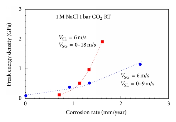 bar 6 cake feeders wiring diagram predicting and preventing flow accelerated corrosion in nuclear  flow accelerated corrosion