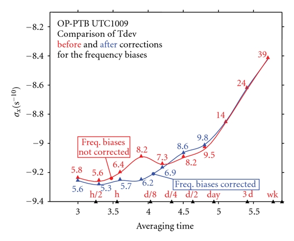 (b) Comparison of the time deviations     of the same data as in Figure 5(a) before and after correction for all the frequency biases. Here h stands for hour, d for day, d/2 for half day, 3d for three days, and wk for a week. The x and y axis are labeled with log numbers and those in the graph are the real numbers. The same notations are used in all the TDev plots below