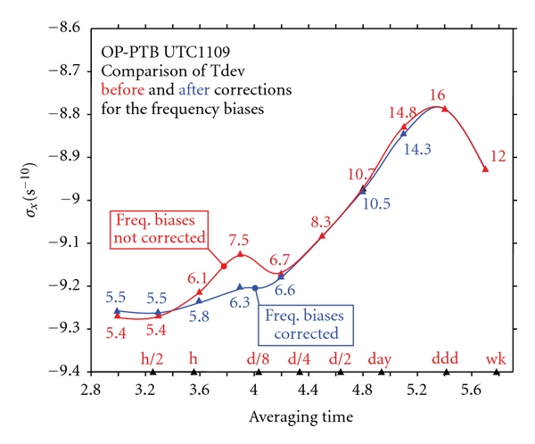 (c) Comparison of the Time deviations     of the same baseline before and after correction for all the frequency biases (here 1109 is one year after 1009 as shown in Figure 5(b))