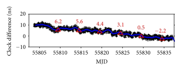 (a)  The GLN L1C UTC time link SU-PTB 1109 after correction for the frequency biases