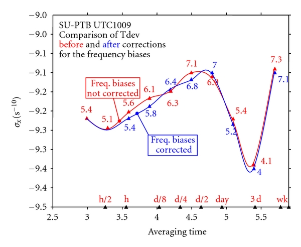 (b) Comparison of time deviations of the time link SU-PTB 1009 with and without correction for frequency biases