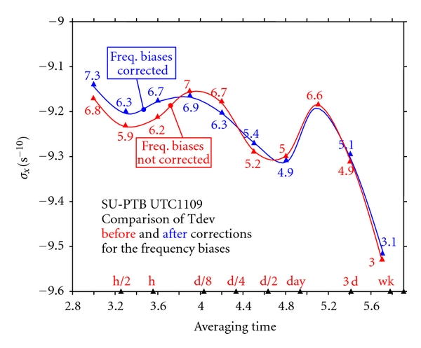 (c) Comparison of time deviations of the time link SU-PTB 1109 with and without correction for frequency biases (here 1109 is one year after 1009 in Figure 6(b))