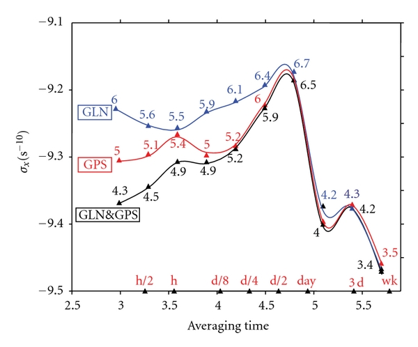 (a) The baseline SU-PTB for the time links of UTC1102