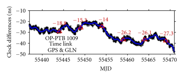 (a)  Time link OP-PTB of the combination (GLN&GPS) for UTC 1009