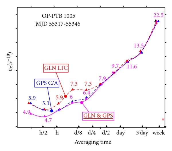(b) Comparison of the Time Deviations for the GPS-only, GLN-only, and combined link GLN&GPS for OP-PTB 1005