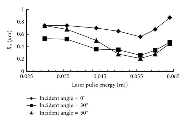 (a) Effect of laser energy on sapphire surface roughness
