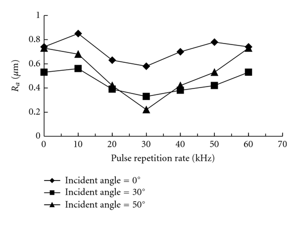 (a) Effect of laser pulse repetition rate on surface roughness