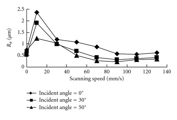 (a) Effect of laser scanning speed on sapphire surface roughness