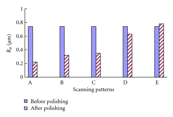 (a) Effects of scanning patterns on sapphire surface roughness