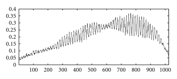 (a) SSOCT signal of finger obtained by 1300nm source