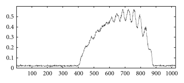 (b) SSOCT signal finger obtained by 1550nm source
