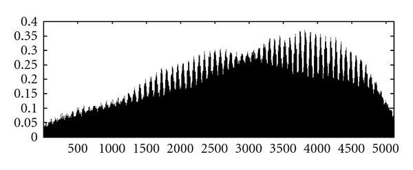 (a) Scaled SSOCT signal obtained by 1300nm source