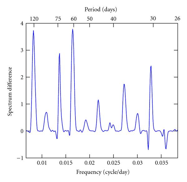 (d) Spectrum difference