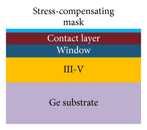 (b) Stress-compensating mask layer deposition