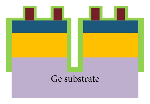 (g) Deposition of passivation and antireflection coating
