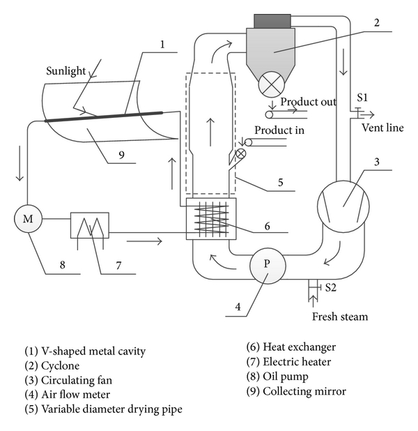 (a) Diagram of parabolic trough concentrating solar heating for cut tobacco drying system