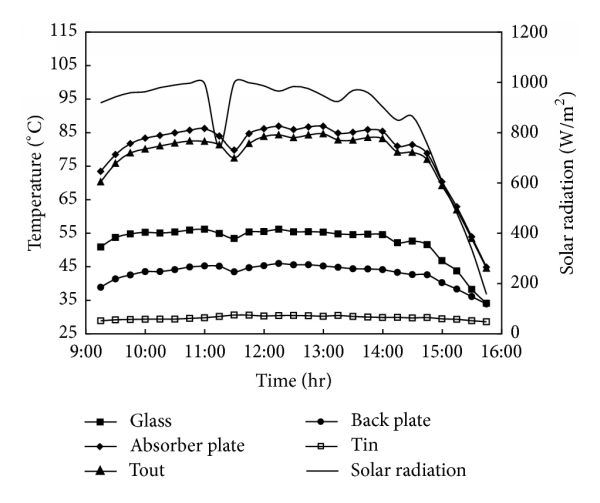 (a) Maximum temperature of system and solar irradiation