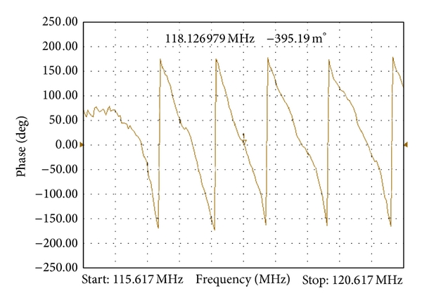 (b) Phase of transmitted signal