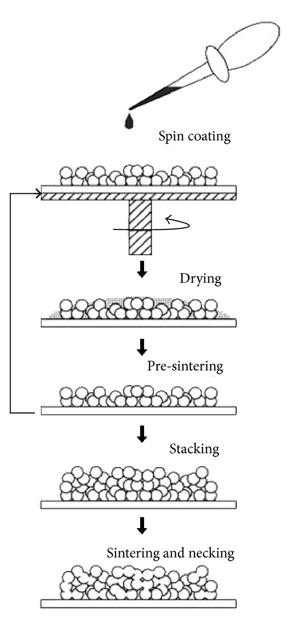 (a) Spin coating technique
