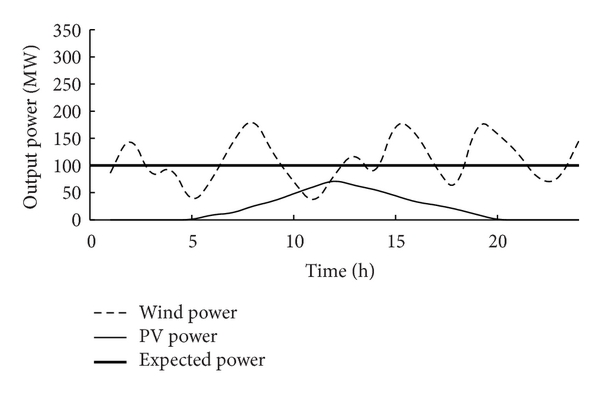 (a) Output power curve on a certain day in spring.