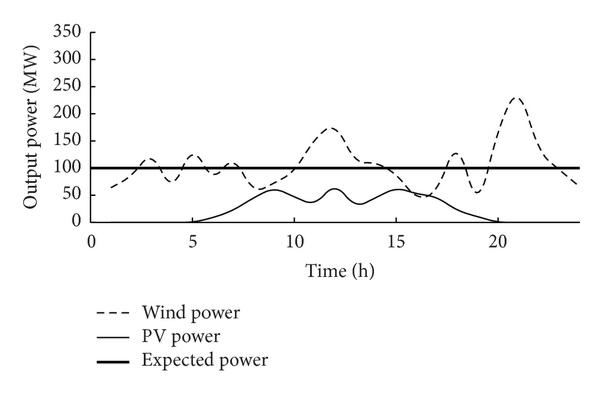 (b) Output power curve on a certain day in summer.
