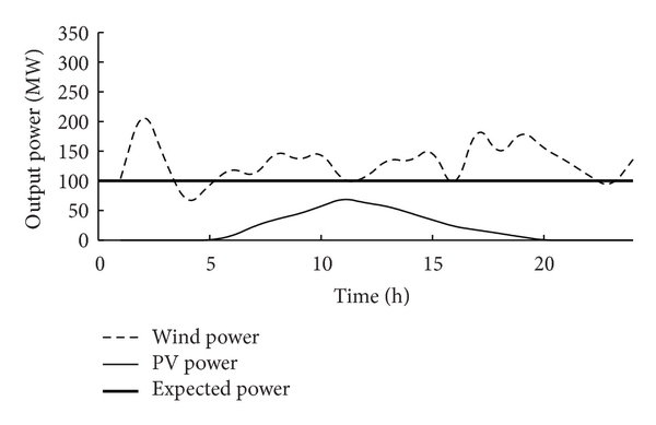 (c) Output power curve on a certain day in autumn.