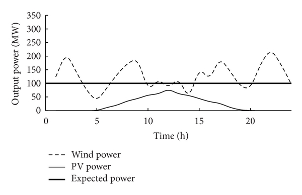 (d) Output power curve on a certain day in winter.