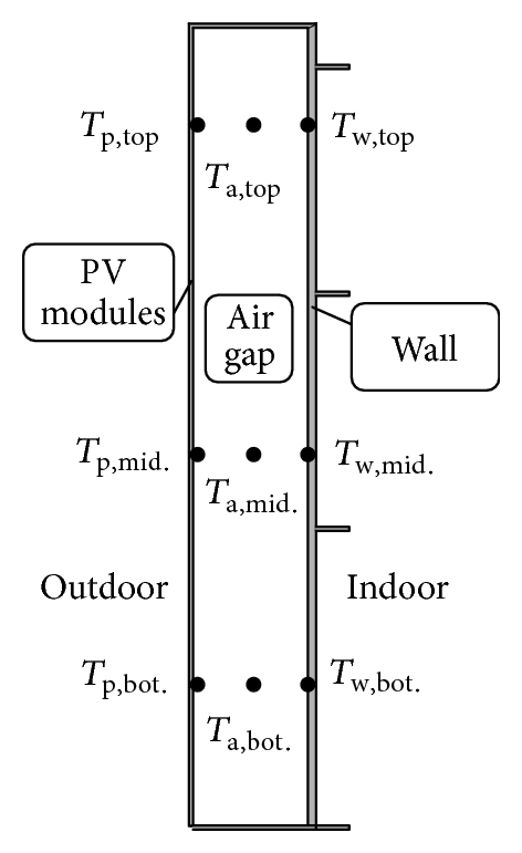 (a) Nonventilated PV wall