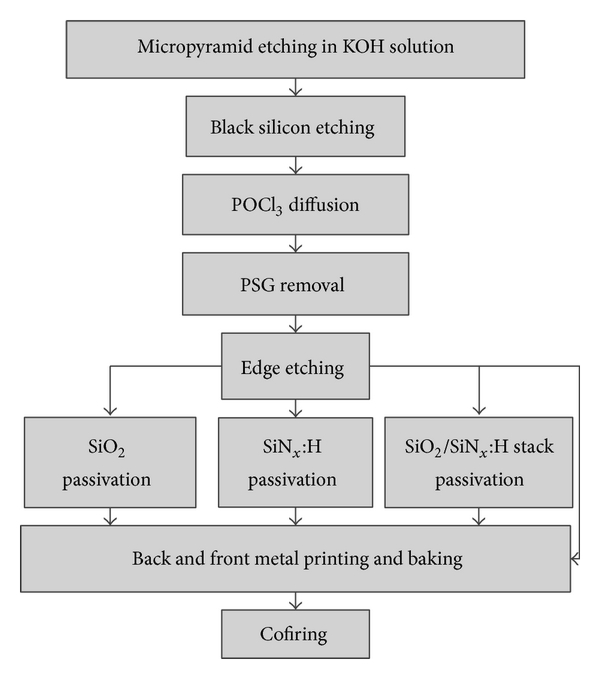 Figure 1 | Effective Passivation of Large Area Black Silicon Solar Cells by  / :H Stacks