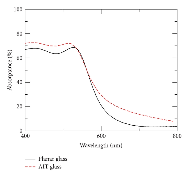 (a) a-Si:H thickness = 115nm