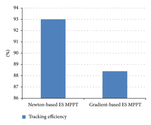 (a) Tracking efficiency