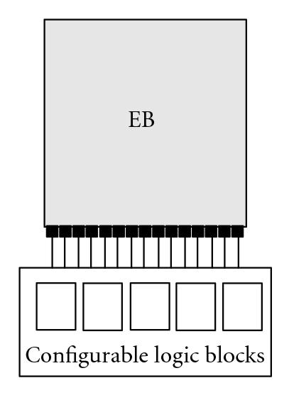 (a) CLBs  connect to one side of EB with highest I/O denisty