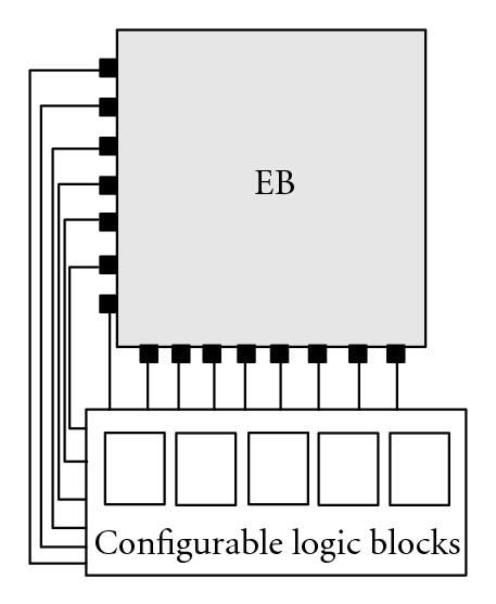 (b) CLBs  connect to two sides of EB