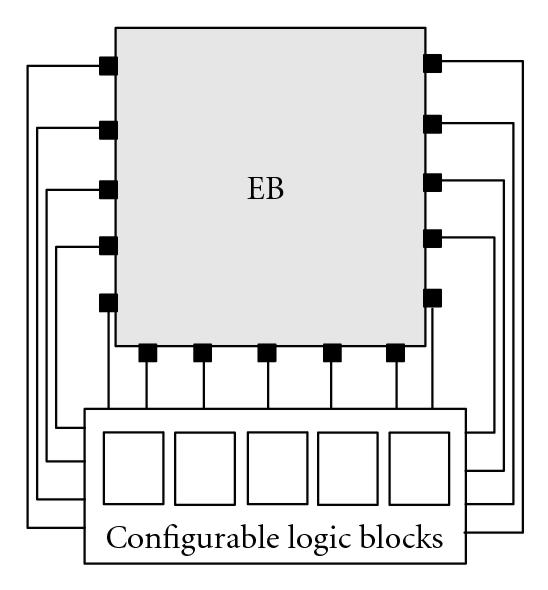 (c) CLBs  connect to three sides of EB