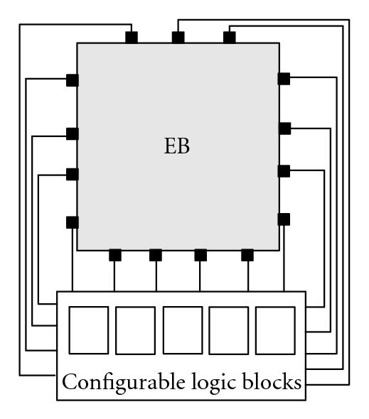 (d) CLBs  connect to four sides of EB with lowest I/O denisty